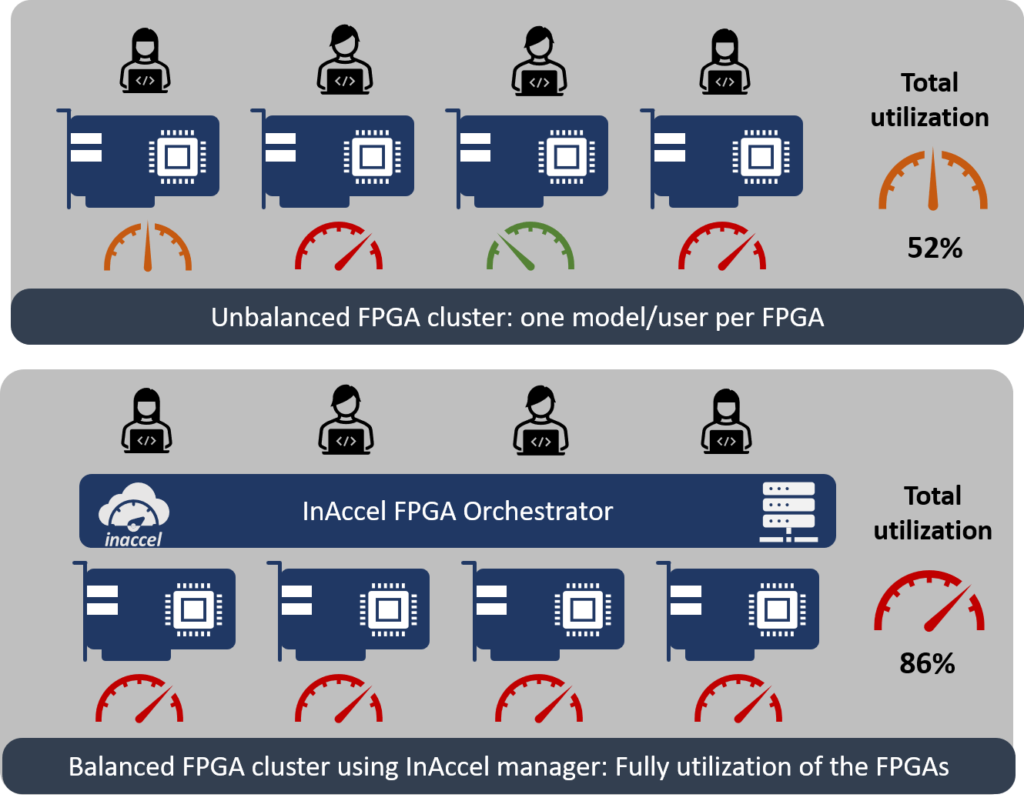 Simplify AI Deployment at scale on FPGA clusters