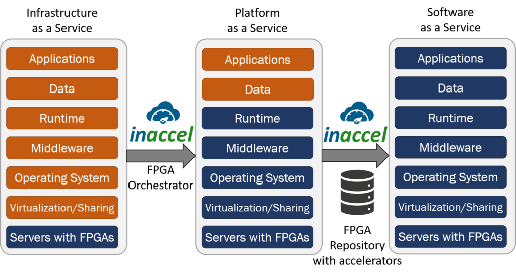 FPGA in the IaaS PaaS SaaS stack