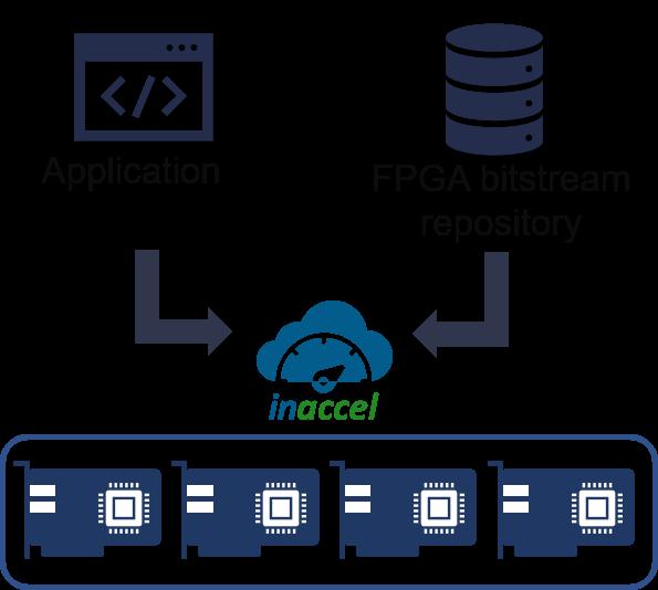InAccel FPGA bitstream repository
