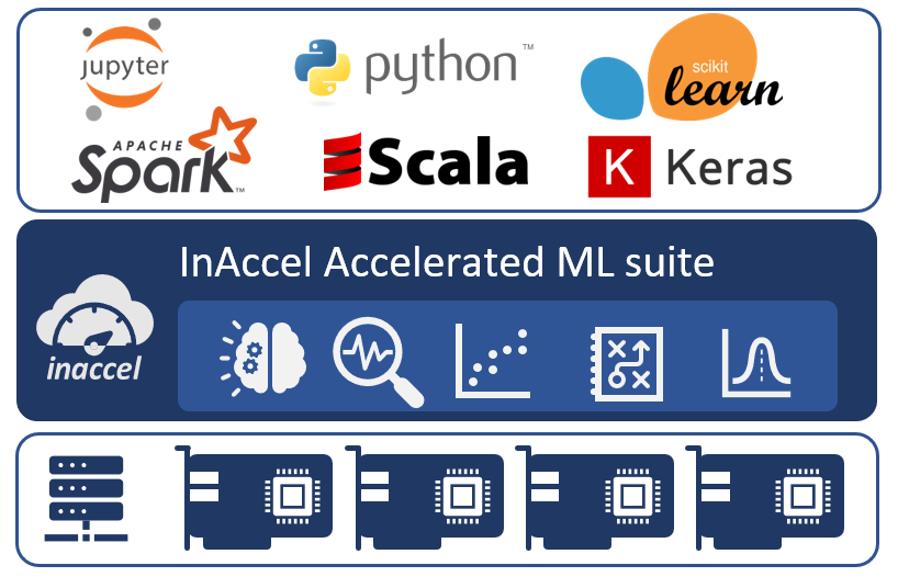 InAccel Accelerated Machine Learning suite