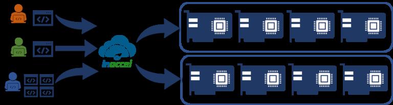 InAccel FPGA resource sharing FPGA cluster