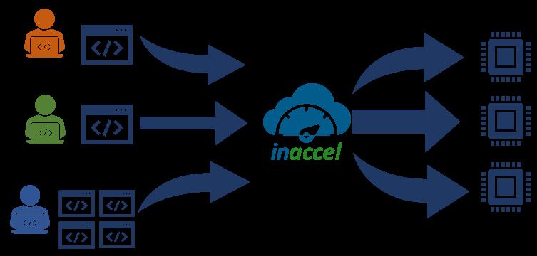 inaccel virtualization