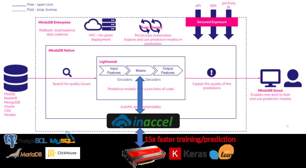 FPGA-accelerated ML on MindsDB Lightwood