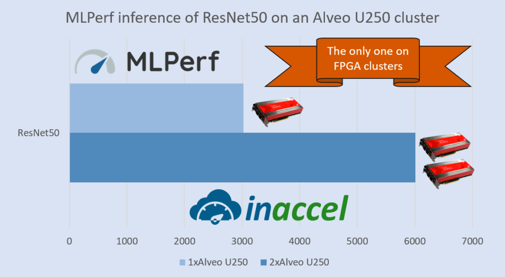 InAccel MLperf inference
