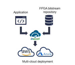 Multi-cloud FPGA deployment using InAccel Resource Manager