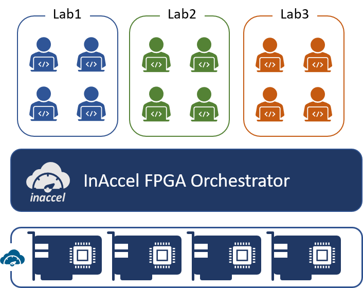 InAccel university for efficient FPGA sharing by multiple students