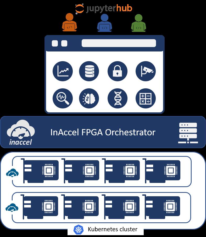 Multi-tenant FPGA deployment on FPGA clusters on jupyterhub